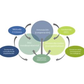 Solución CO2zero participa en INNOVAPOLI-ASIVALCO